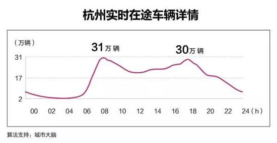 路上有多少實時車輛?杭州是第一個數清的城市