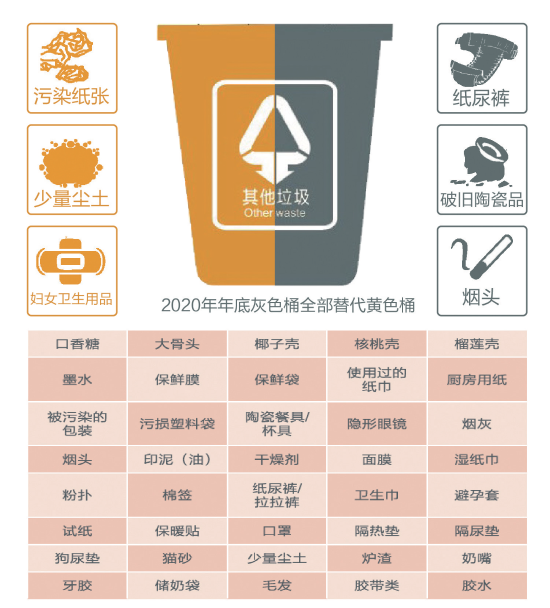 云中歌3全文阅读_杭州生活垃圾分类简化细分表来了 - 杭州网 - 杭州新闻中心