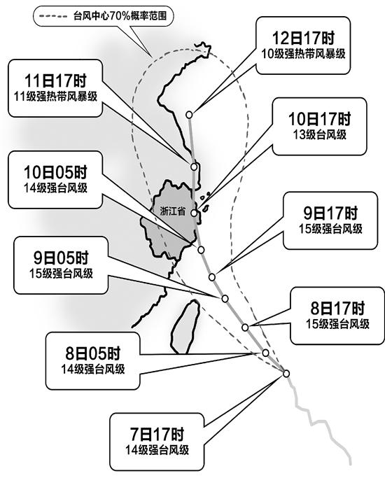 9号台风 利奇马 还在纠结哪里登陆 杭州今起受它影响