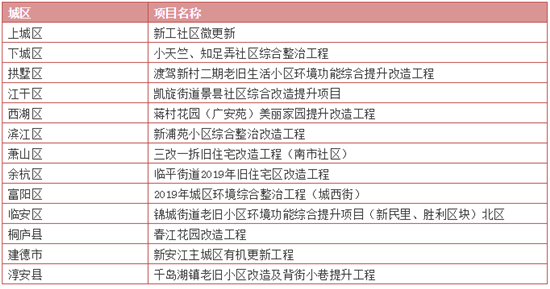 权威!杭州要改造950个老旧小区!