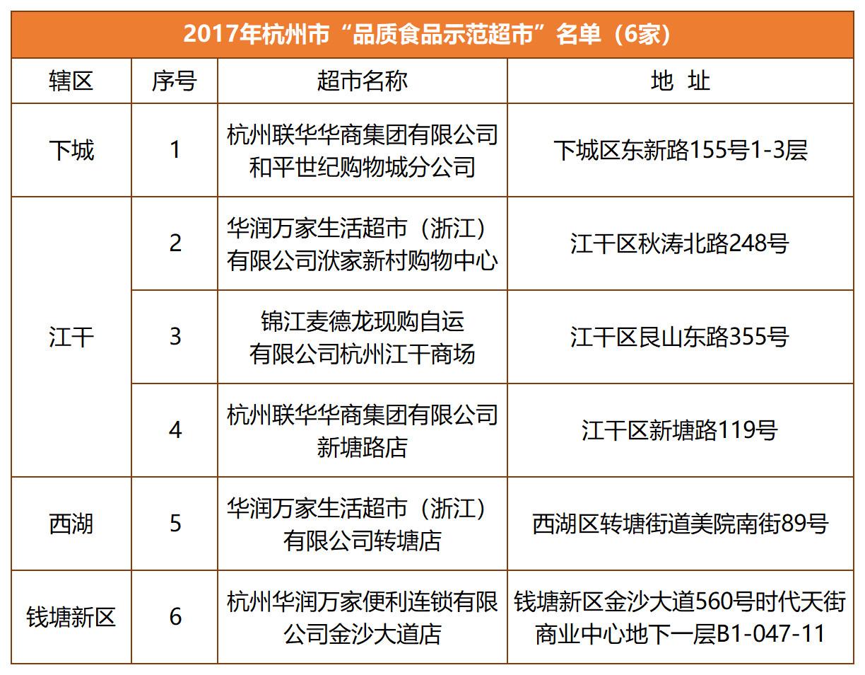 """2017杭州市""""品质示范超市名单"""""""