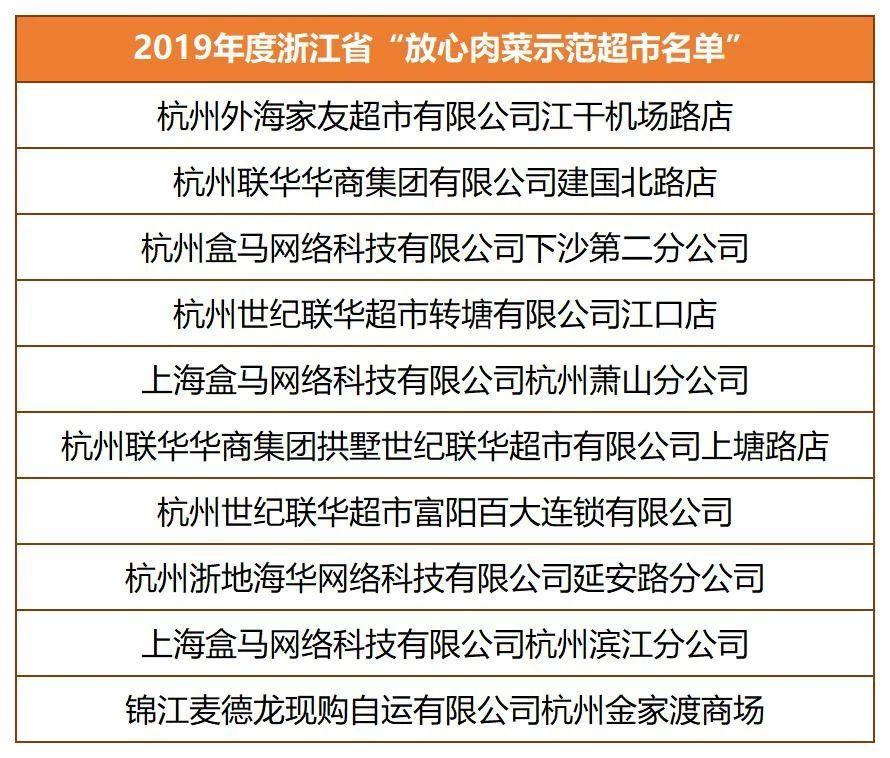 """2019年度浙江省""""放心肉菜示范超市名单"""""""