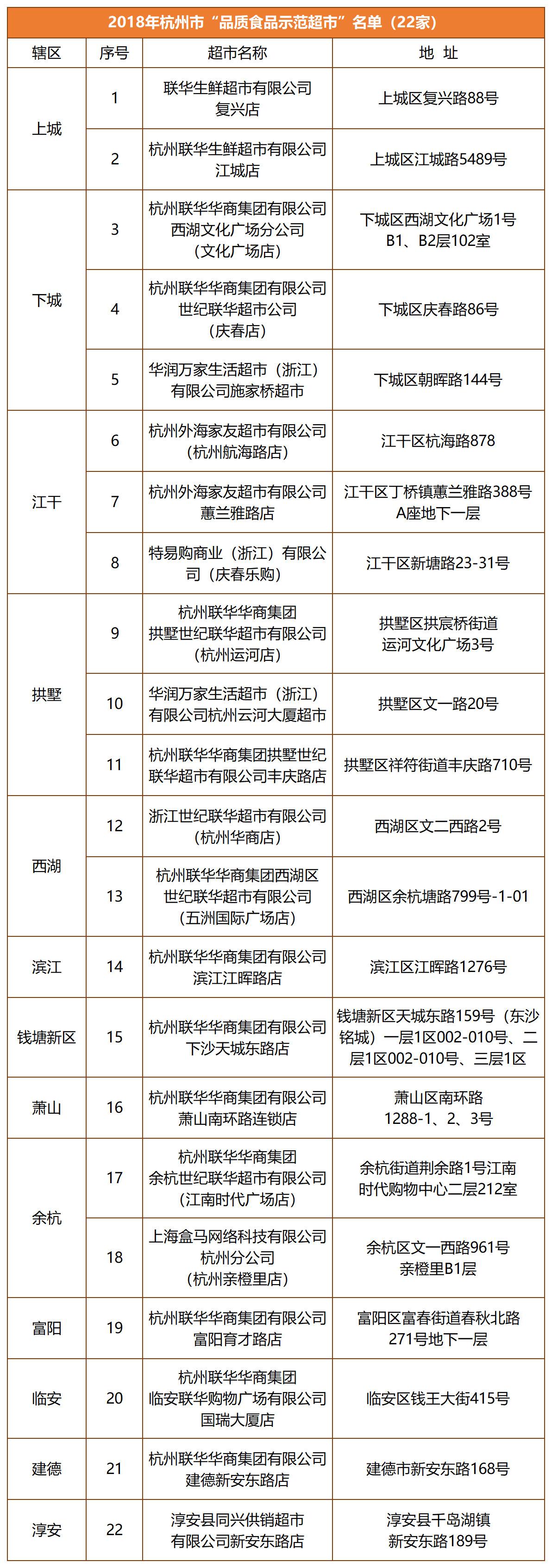 """2018杭州市""""品质示范超市名单"""""""