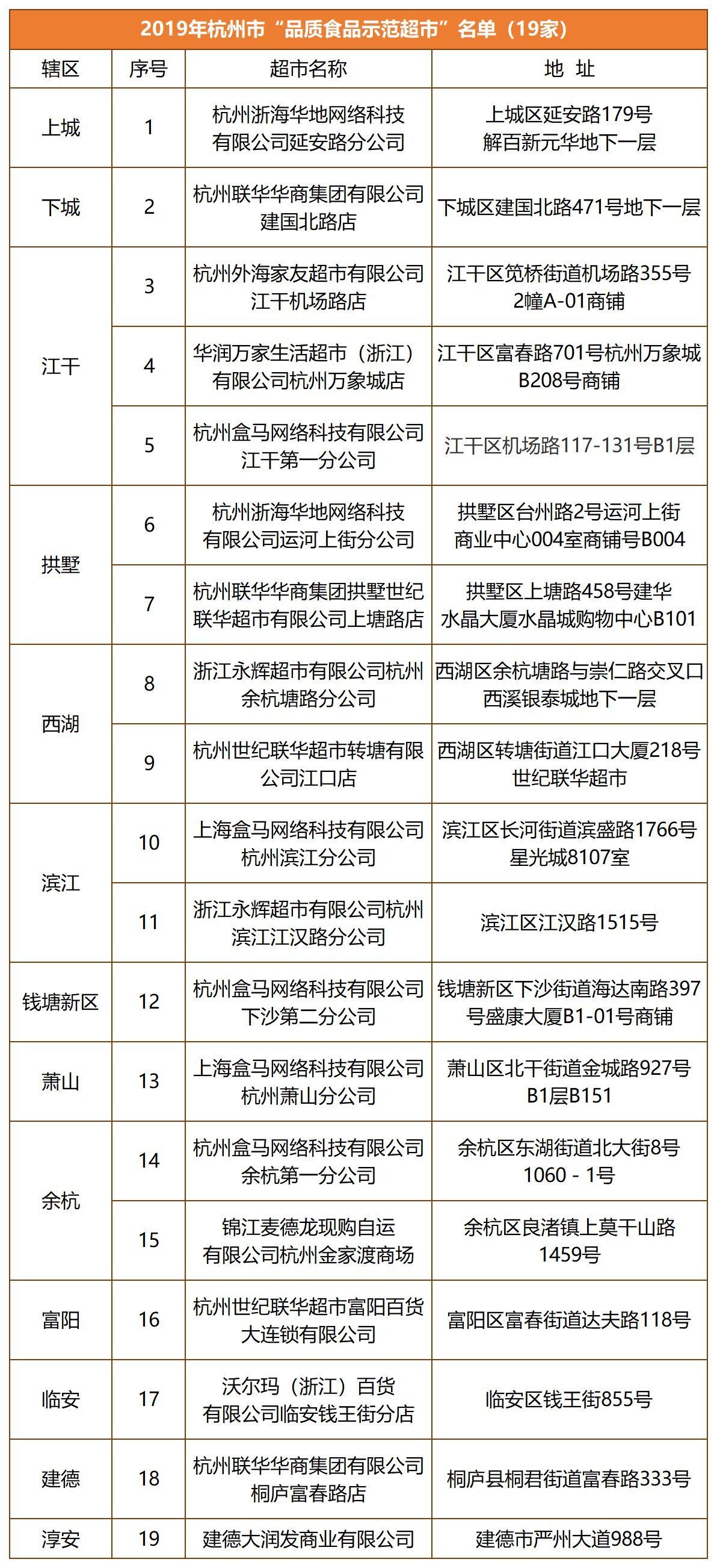 """2019杭州市""""品质示范超市名单"""""""