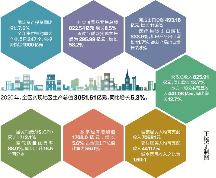 陈仓区及其各镇2020年GDP_2020年东莞各镇街gdp(3)