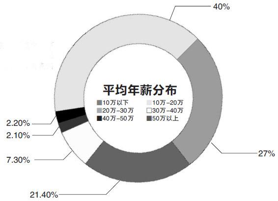 全省99%的设计企业分布在杭州湾区域 作为国家IC产业设计基地之一,杭州IC产业人才储备、专业背景、收入情况如何? 近日,猎聘平台发布的《2018杭州IC行业中高端人才活力洞察报告》显示, 随着IC产业在大数据、云端运算、人工智能、物联网、新能源汽车等领域被广泛应用, IC人才也成为紧缺型人才之一。猎聘的相关负责人透露,目前IC产业链分为设计、制造、封装、测试四个细分产业。经过几十年的发展,IC行业已经逐渐形成了独特的商业模式,垂直分工的趋势越来越明显。目前IC企业主要分为三类:一、IDM,覆盖芯片设计