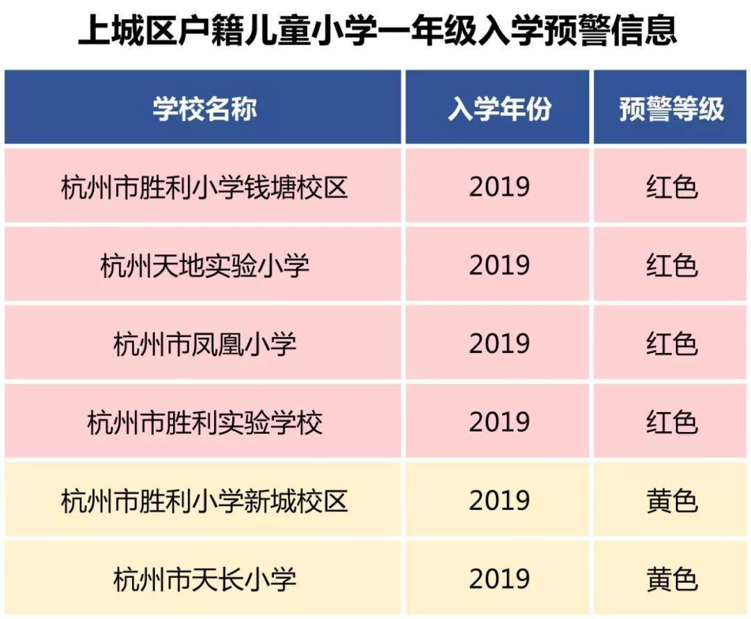 杭州各城区发布20新闻新解读19年公办小学户籍生入学预警