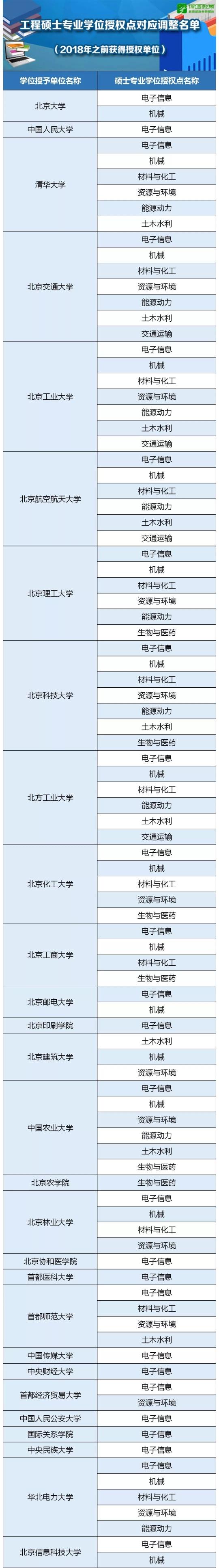 工程硕士博士学位授权点调整 涉及浙江这些高校...