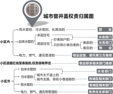 浙江:要命的井盖!杭州孕妇社区坠井身亡后续
