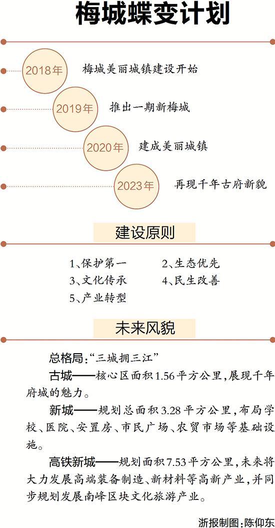 梅城,严陵祠,玉带河,杭州拥江发展,千年古府